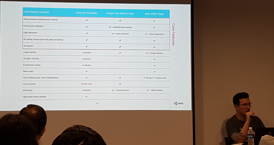 VR/AR Event】'Unity AR Foundation' Session Report – Lab7 in